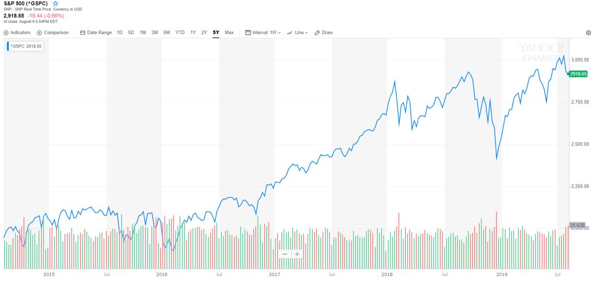 史上最高値圏を維持するS&P500