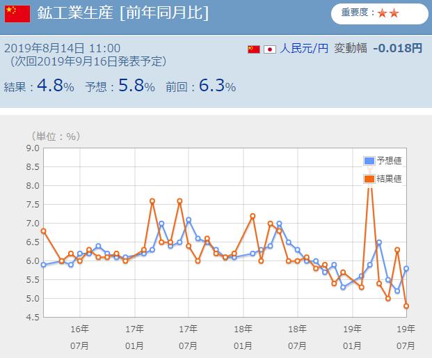 中国鉱工業生産指数悪化