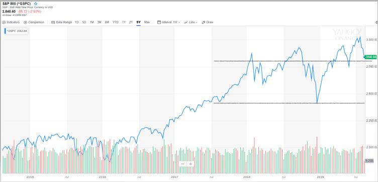 S&P500の目安