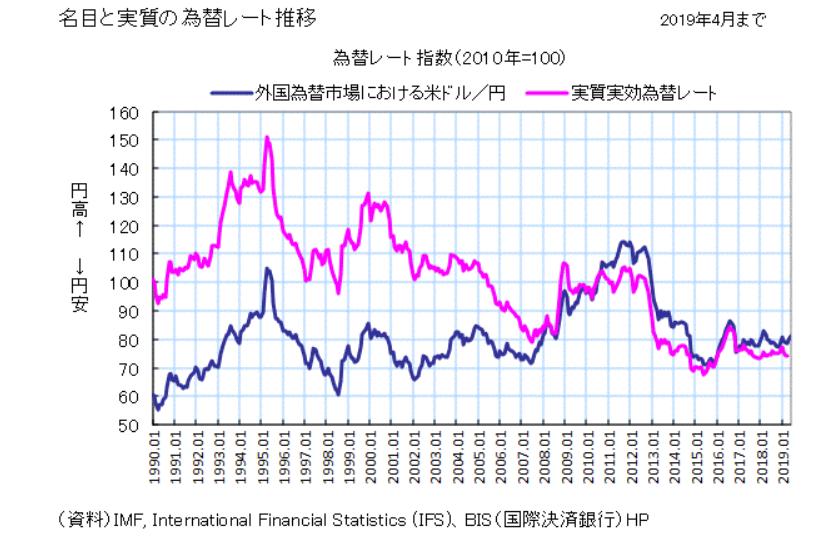 実効為替レートでの円安傾向