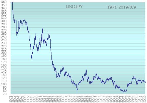ドル円の長期為替レート