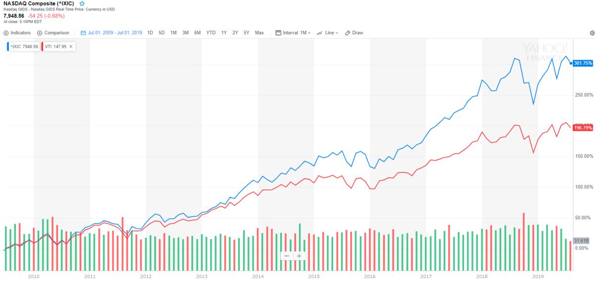 ナスダック総合指数2010年代のリターン