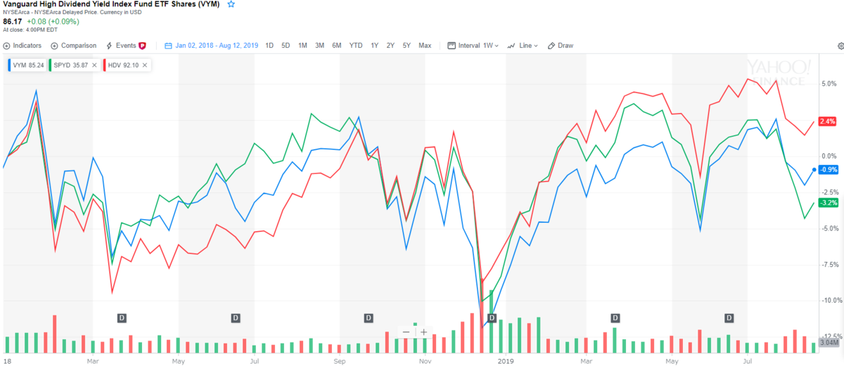 米国高配当株ETFの2018年以降の値動き