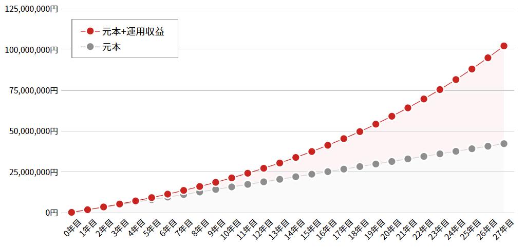 23歳から年利6%で月に13万円積み立てると50歳で1億円に