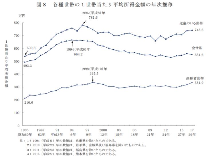 平均所得の推移
