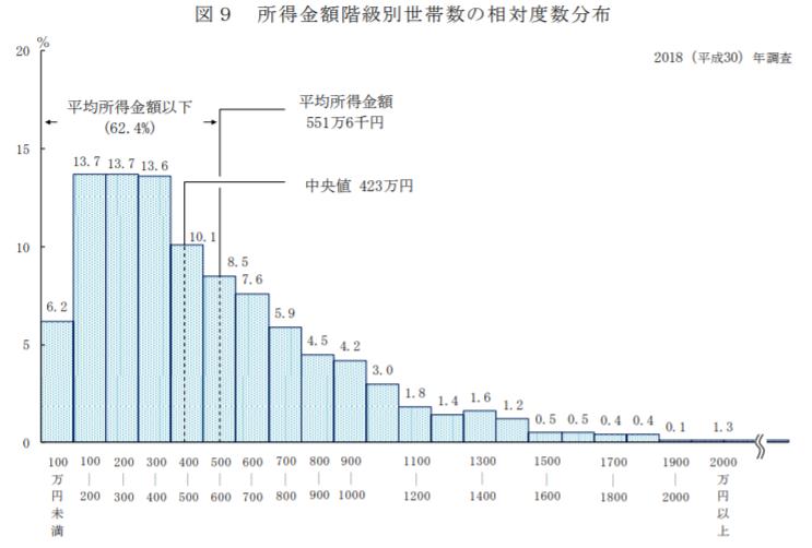 所得金額別の世帯分布