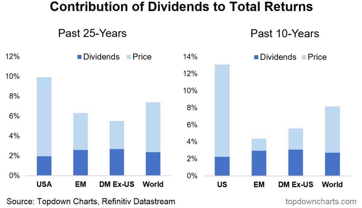 米国株、先進国、新興国の過去のリターンの比較