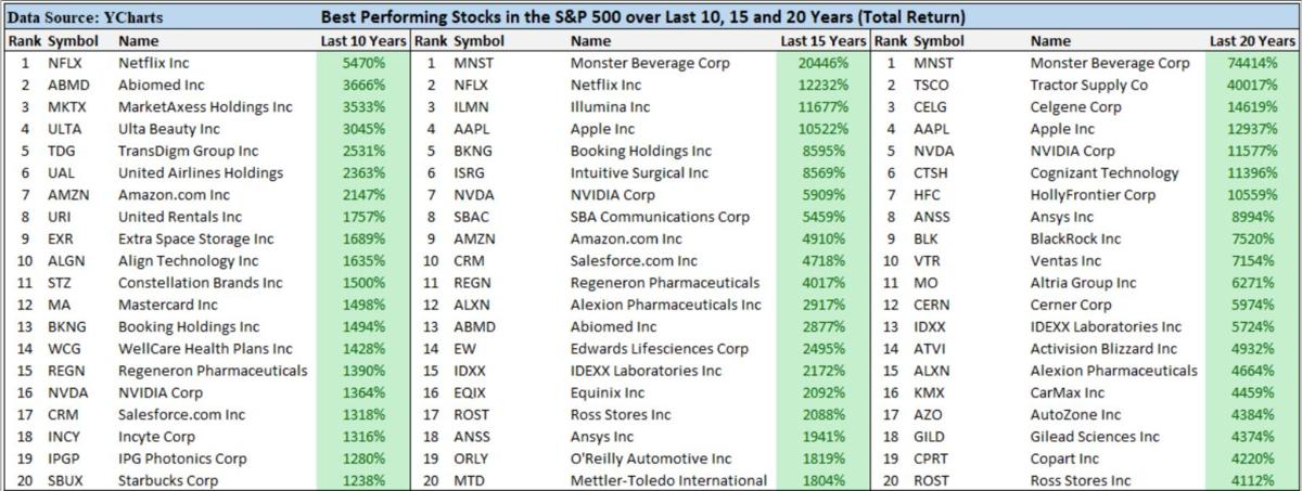 S&P500のリターンランキング