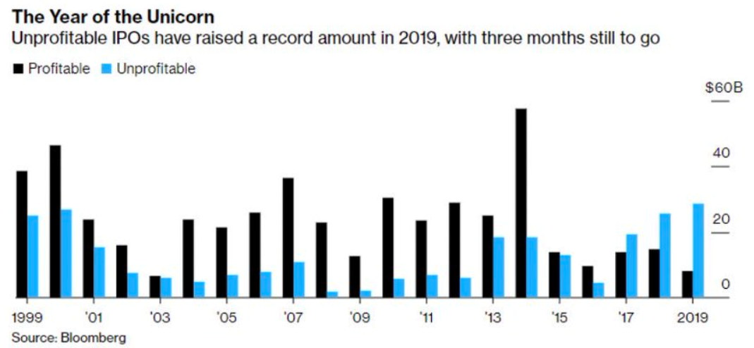 赤字企業のIPO件数がITバブル以来の多さになっている