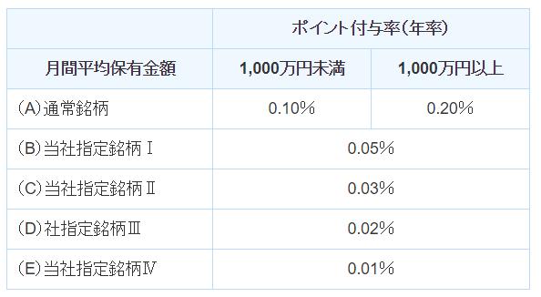SBI証券における投信ポイント付与率