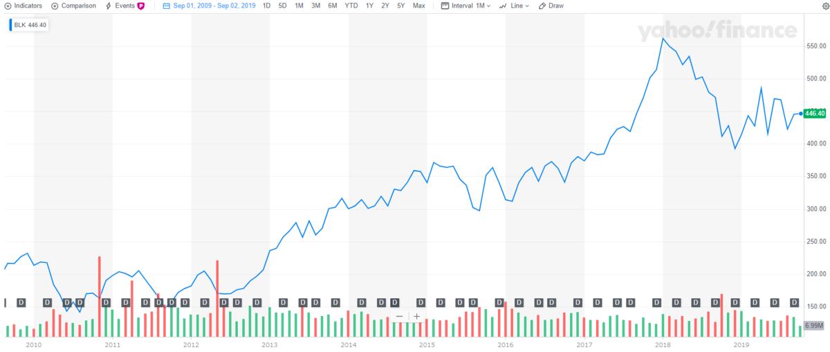 ブラックロック【BLK】の株価と配当