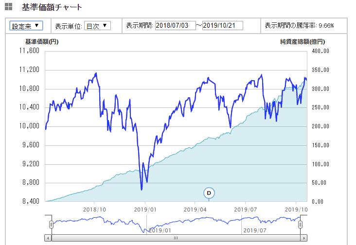 ボックス相場の続く円建S&P500投資信託