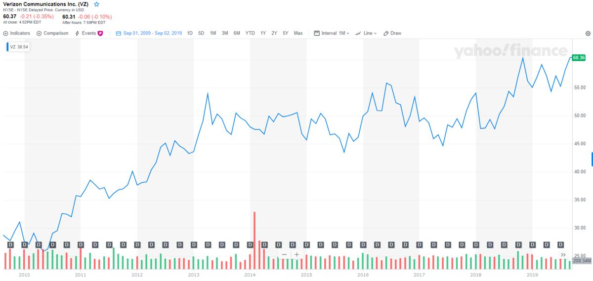 ベライゾン【VZ】の株価チャートと配当
