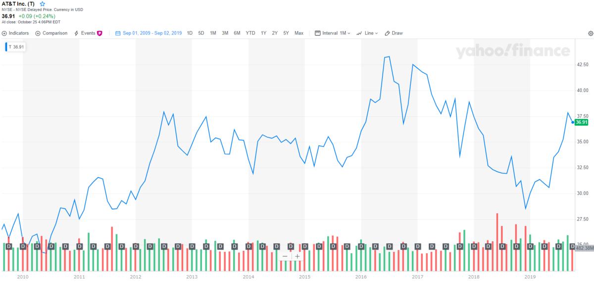 AT&Tのチャートと配当