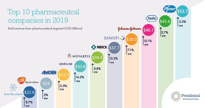 製薬業界売り上げランキング2018年