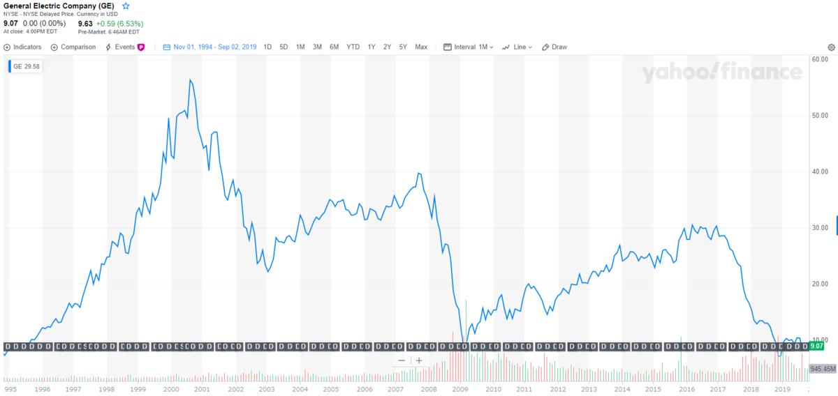ゼネラル・エレクトリック【GE】のチャートと配当