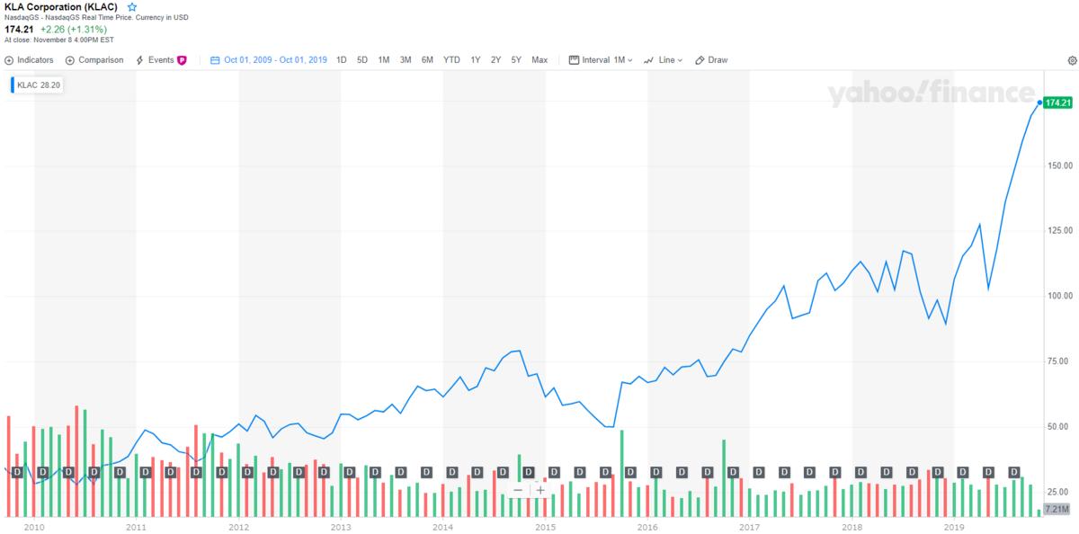 KLAコーポレーション【KLAC】の株価とチャート
