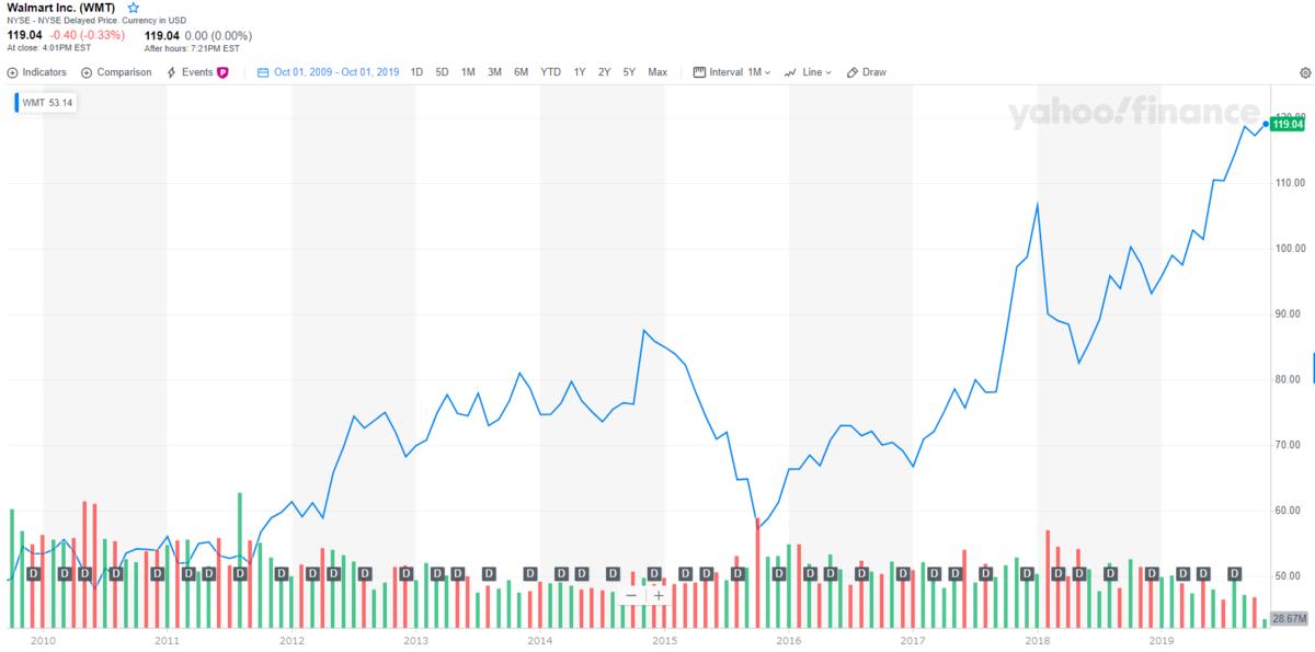 ウォルマート【WMT】の株価とチャート