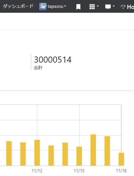 ブログのアクセスが3000万PVを超えた