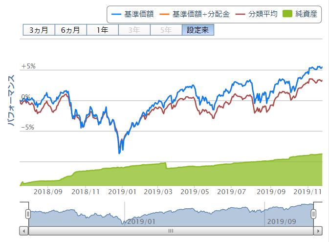 楽天インデックスバランスファンド【均等型】の取引値推移