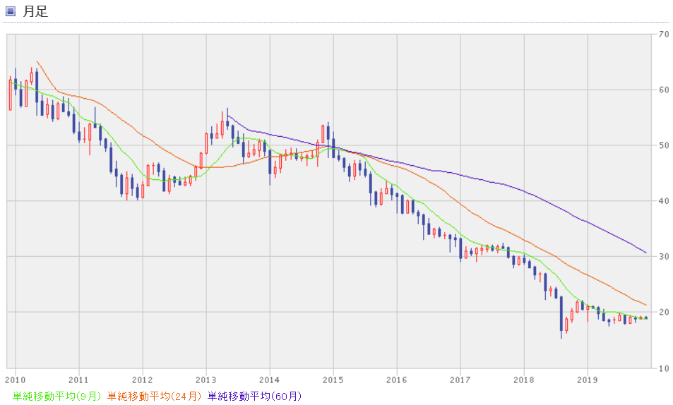 トルコリラ円の10年チャート。退職金運用には向かない。