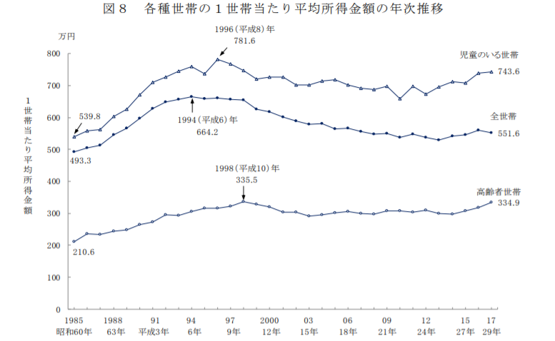 世帯年収1000万は所得ベースで見ると、平均的になる