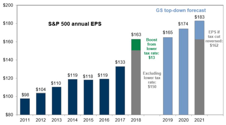 年々上昇する米国株のEPS