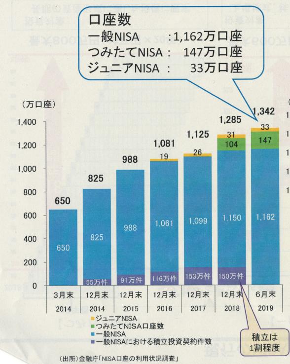 つみたてNISAと一般NISAの口座数