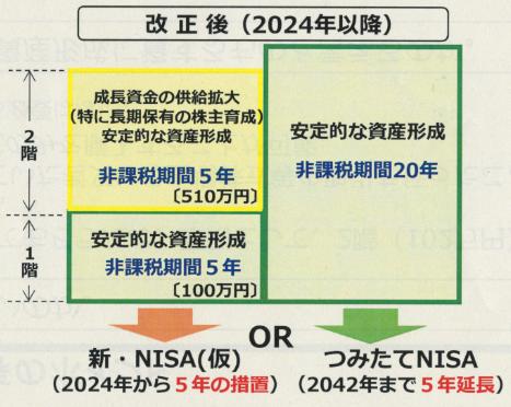 新・NISAの図解