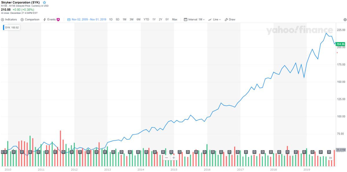 ストライカー【SYK】の株価チャートと配当