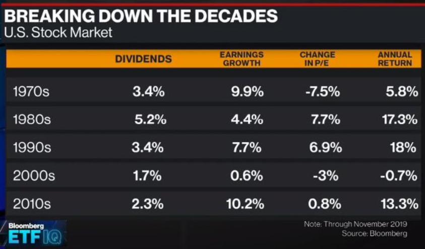 2020年代の投資はこのようなリターンが出せるか