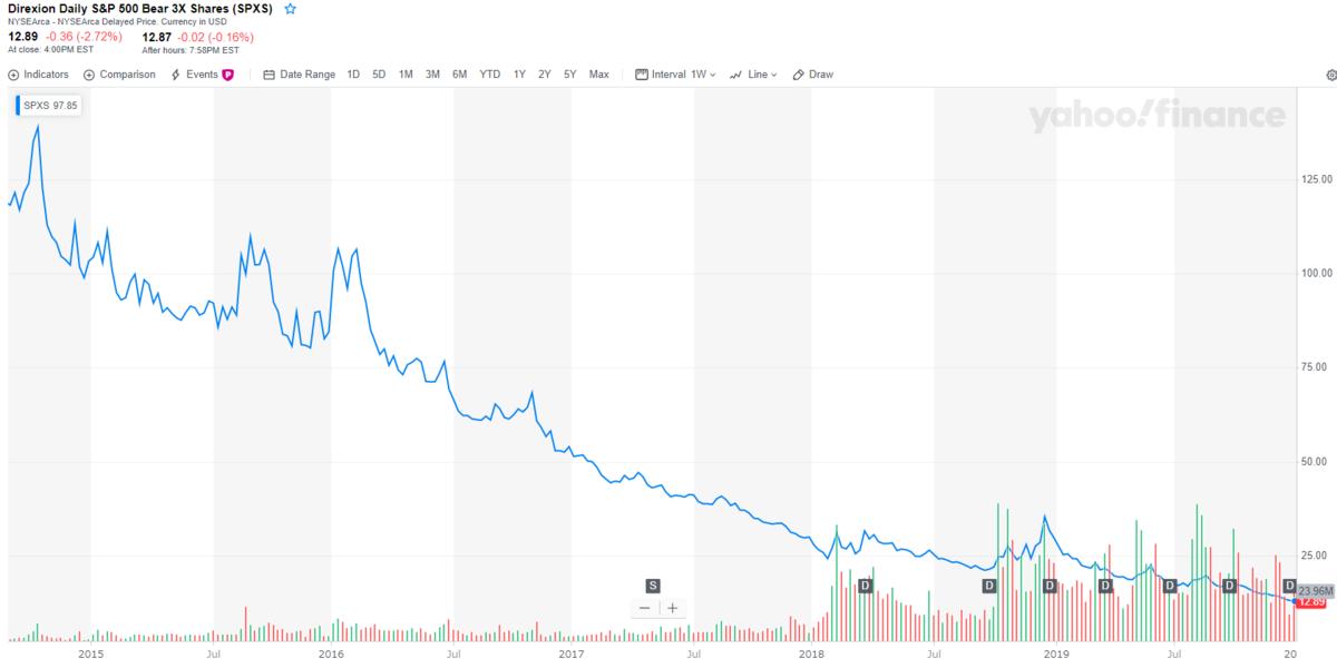 SPXSのチャートと分配金