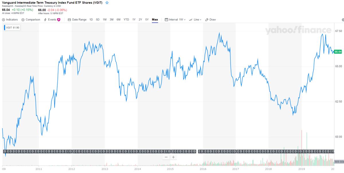 VGITのチャートと分配金