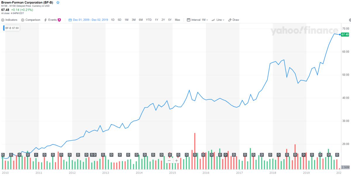ブラウンフォーマン【BF-B】の株価チャートと配当