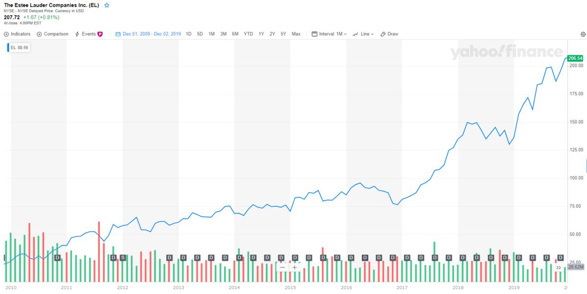 エスティローダー【EL】の株価チャートと配当