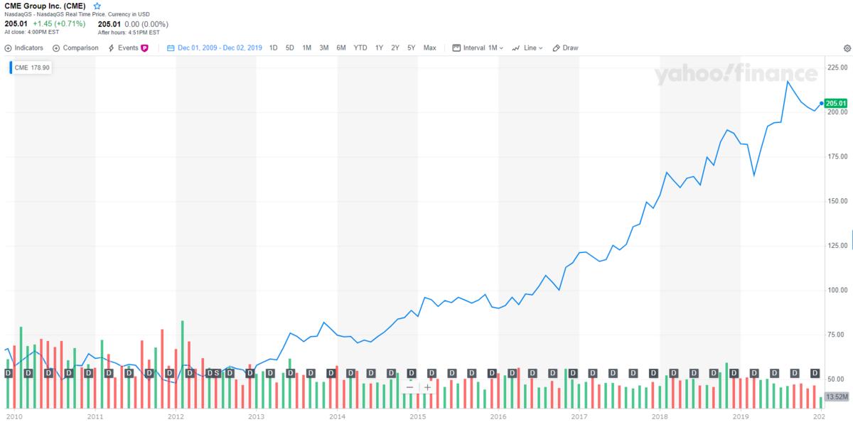 CMEグループ【CME】の株価チャートと配当推移