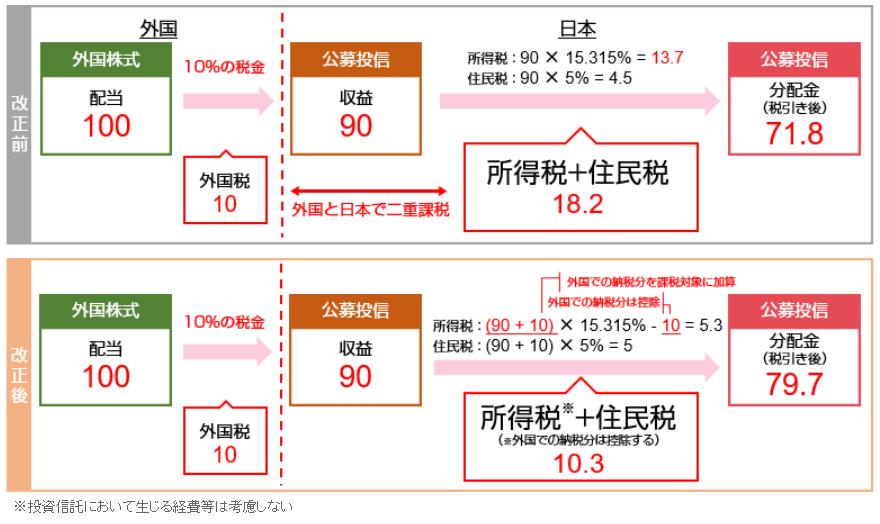 投資信託等の二重課税調整制度の図解
