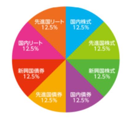 eMAXIS Slim バランス8資産均等型の円グラフポートフォリオ