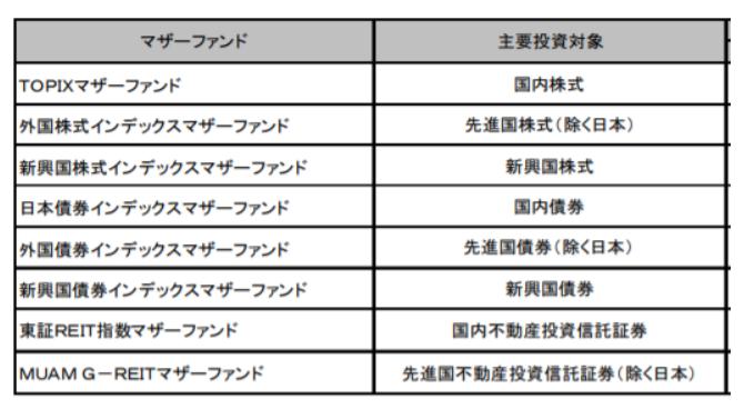 eMAXIS Slimバランス8資産均等型のベンチマーク一覧