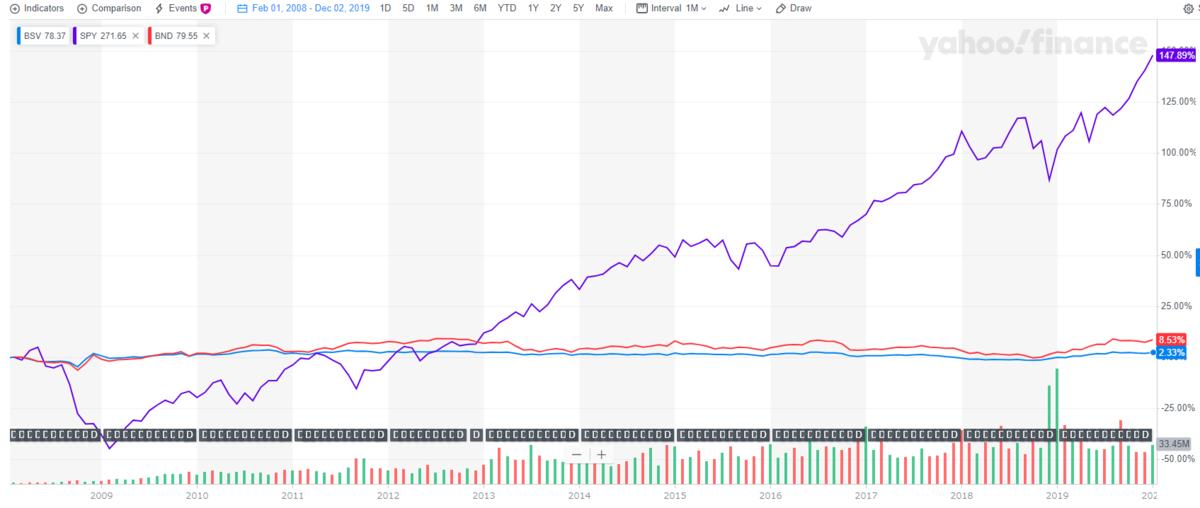 債券ETFの底固い値動きは確かに安全性を感じさせる