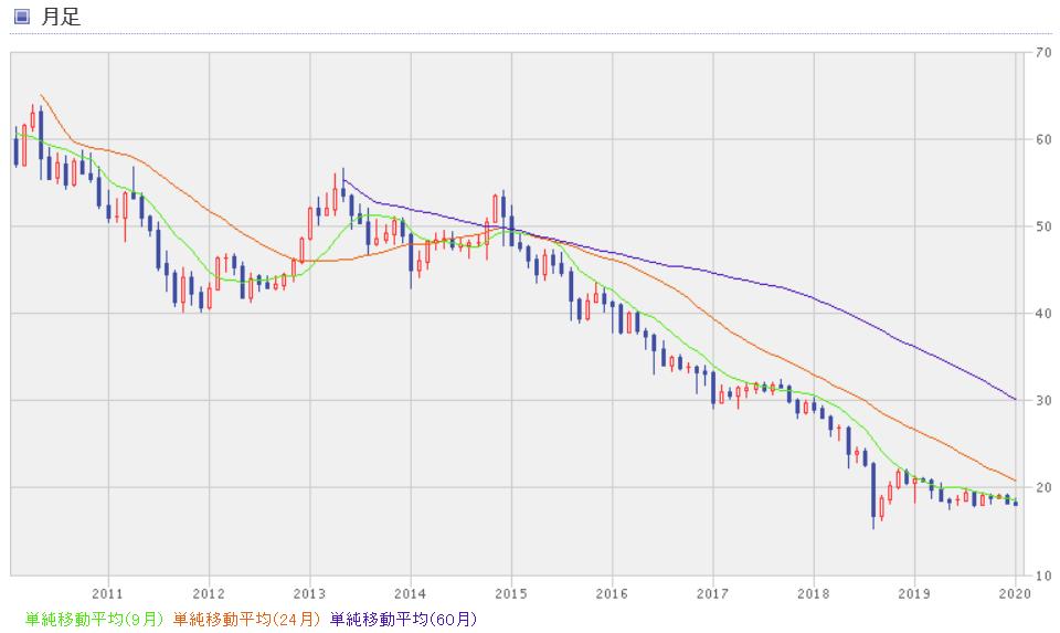 リラ円10年チャート