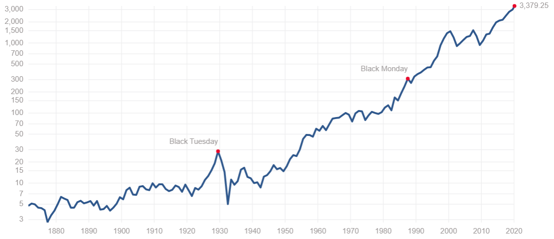 S&P500の150年チャート