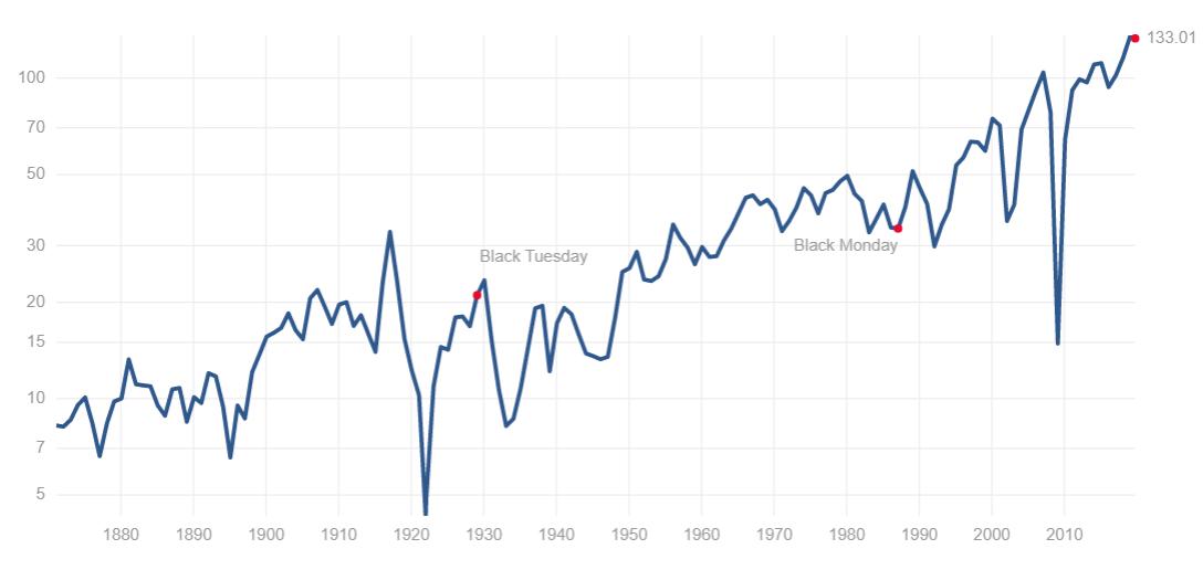 S&P500の150年EPS推移