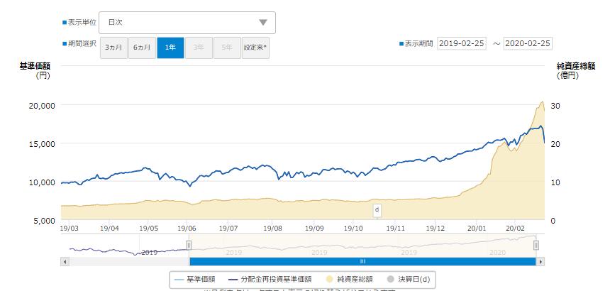 大和投信iFreeレバレッジNASDAQ100のチャート