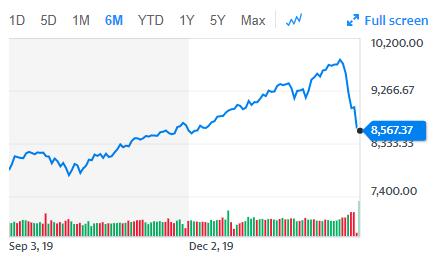 強い米国株でも調整はつきもの