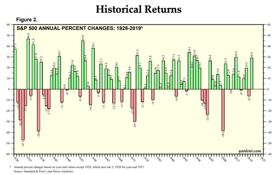 S&P500の年率パフォーマンス超長期90年