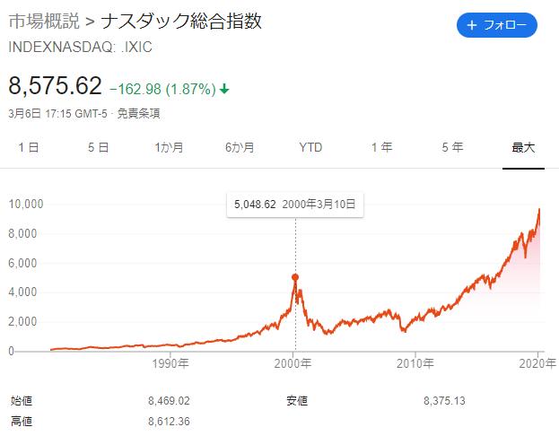 NASDAQはITバブルの高値を超えるのに15年を要した