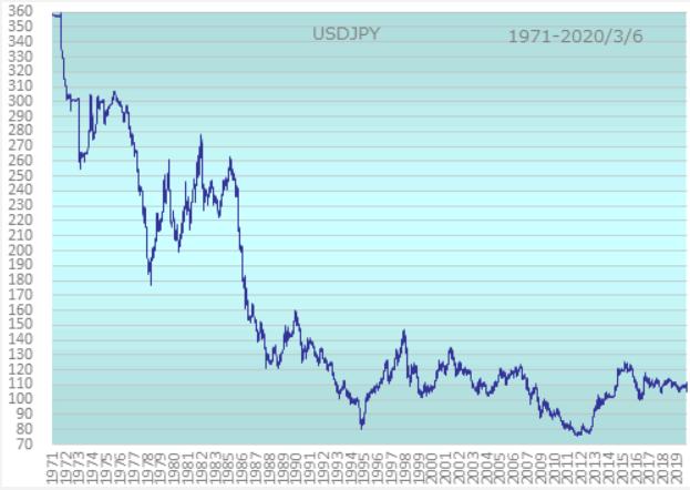 ドル円為替50年レート