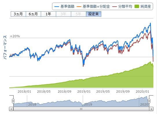 急激な調整を見せる米国株系の投資信託