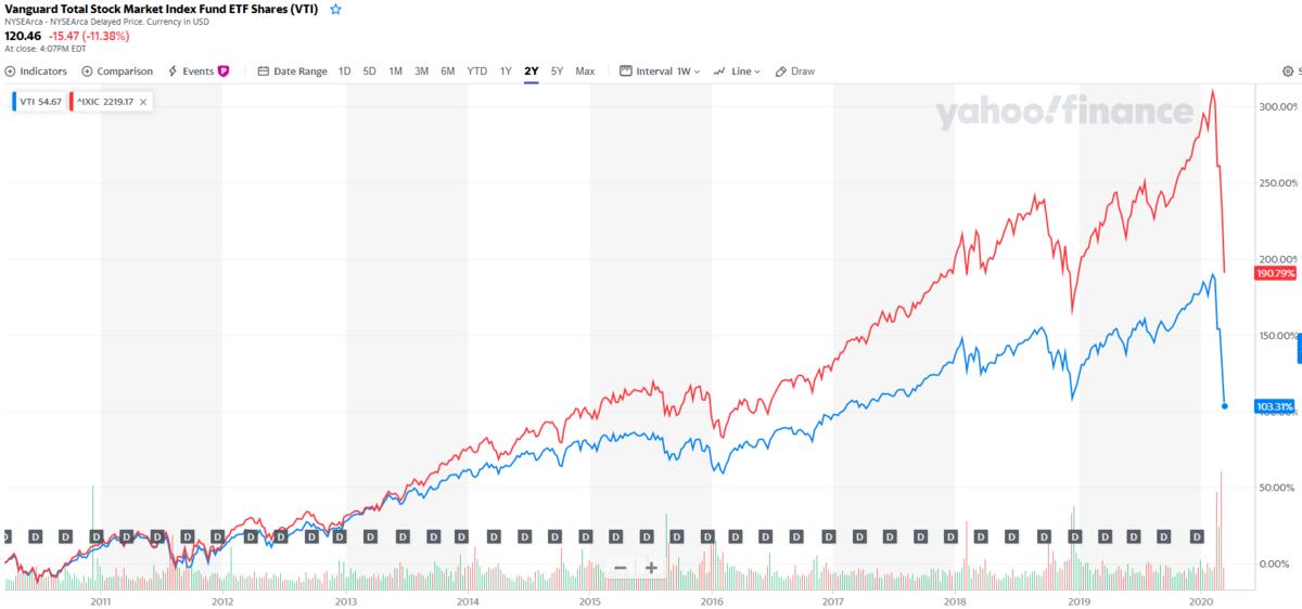 暴騰暴落を繰り返す米国市場の株式指数